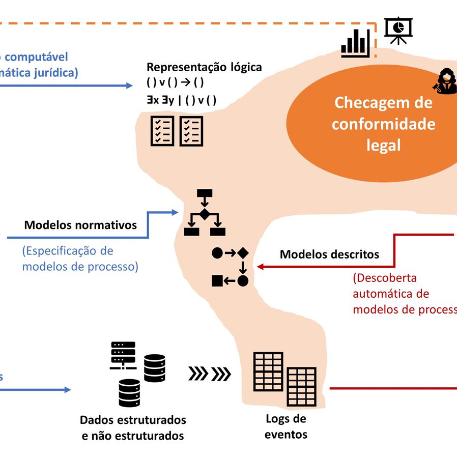 Mineração de processos para conformidade legal: perspectivas de aplicação à LGPD