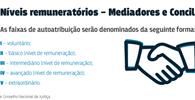 CNJ define parâmetros para pagamento de mediador e conciliador